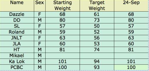 Weight Challenge 29 Sept Update