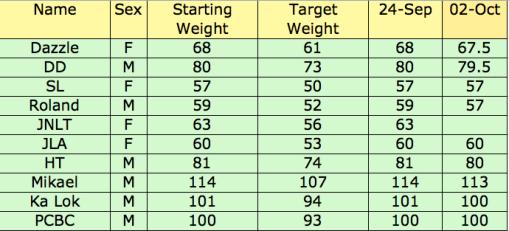 Weight Challenge 2009-10-07 at 22.57.10