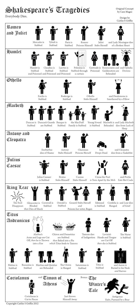 shakespeares tragedies